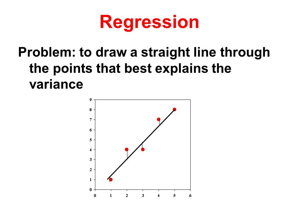 Problem: to draw a straight line through the points that best explains the variance Regression