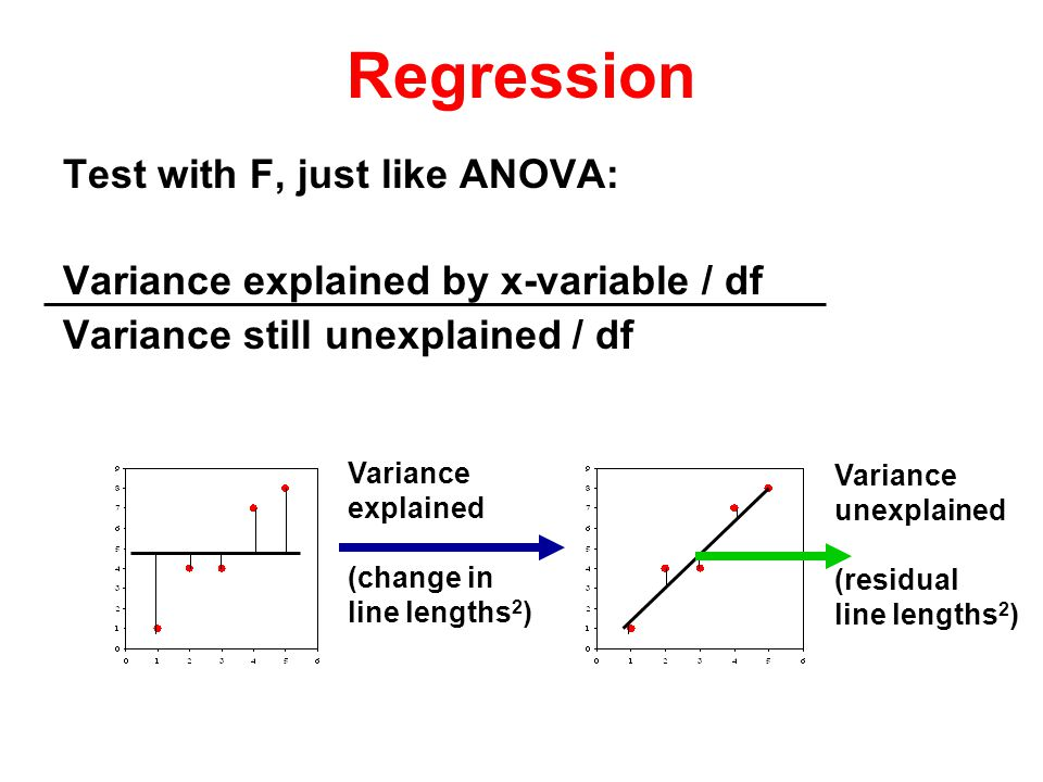 Test with F, just like ANOVA: Variance explained by x-variable / df Variance still unexplained / df Regression Variance explained (change in line lengths 2 ) Variance unexplained (residual line lengths 2 )