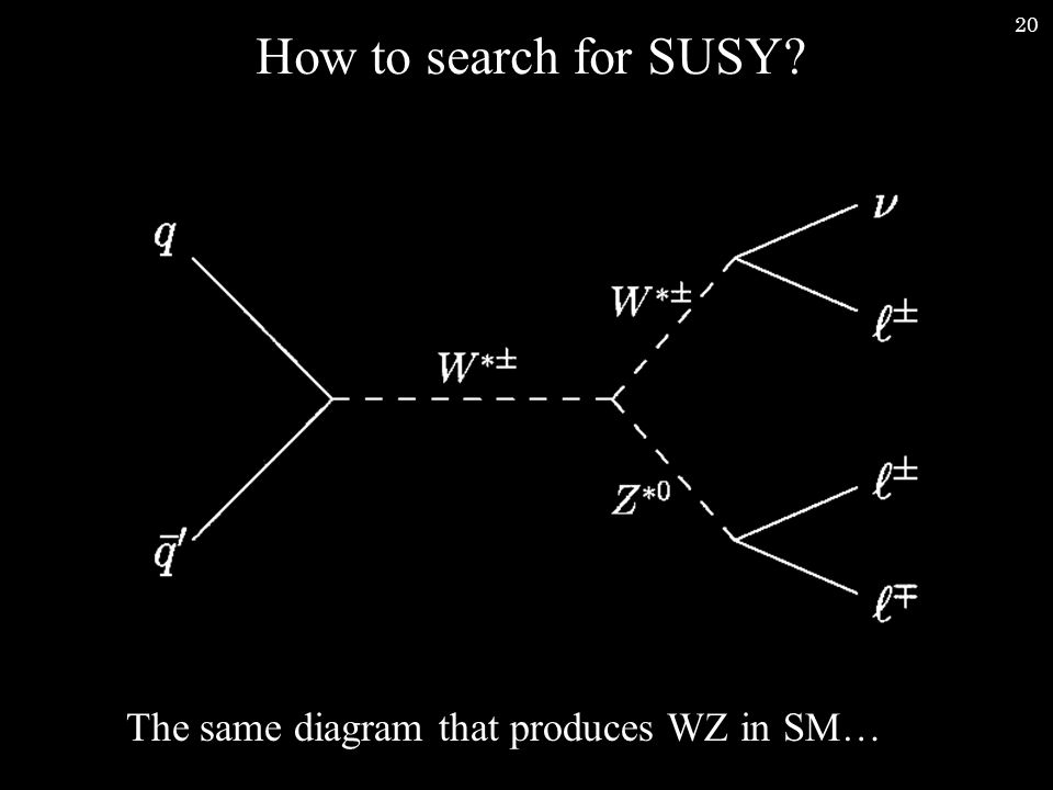 20 How to search for SUSY The same diagram that produces WZ in SM…