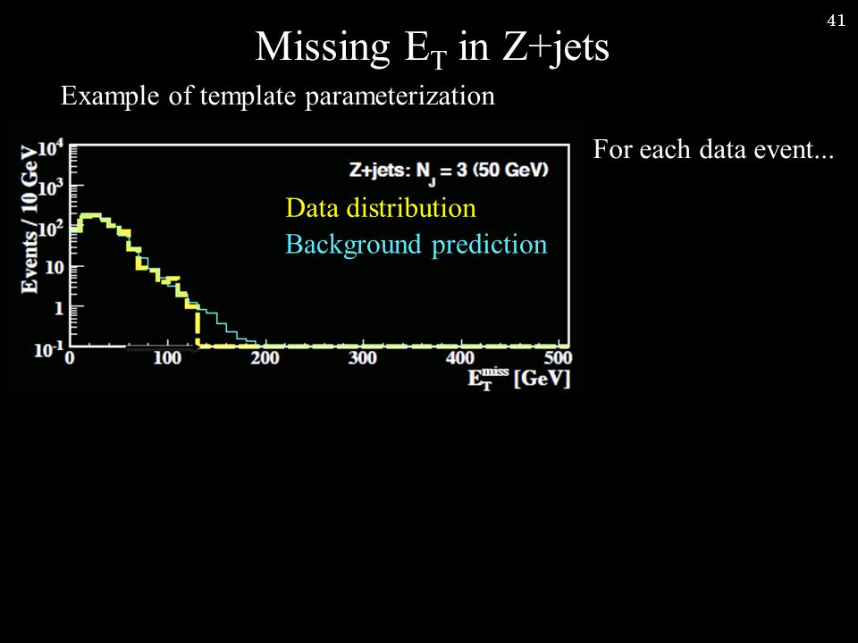 41 Missing E T in Z+jets Example of template parameterization Background prediction Data distribution For each data event...