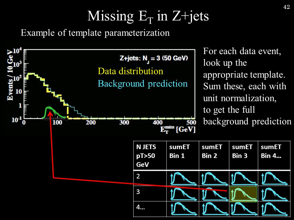42 Missing E T in Z+jets Example of template parameterization Background prediction Data distribution For each data event, look up the appropriate template.