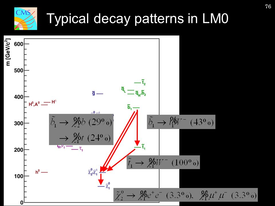76 Typical decay patterns in LM0
