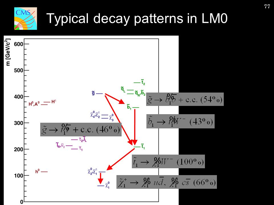 77 Typical decay patterns in LM0