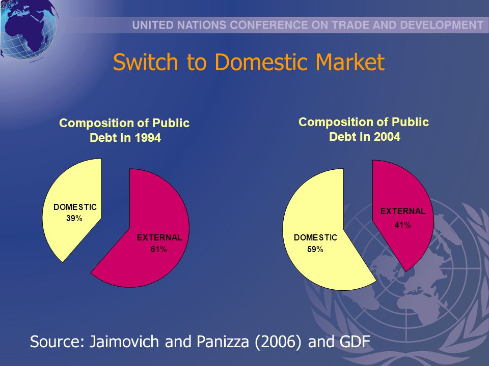 Switch to Domestic Market Composition of Public Debt in 1994 EXTERNAL 61% DOMESTIC 39% Composition of Public Debt in 2004 EXTERNAL 41% DOMESTIC 59% So