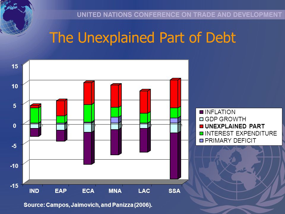 The Unexplained Part of Debt -15 -10 -5 0 5 10 15 INDEAPECAMNALACSSA INFLATION GDP GROWTH UNEXPLAINED PART INTEREST EXPENDITURE PRIMARY DEFICIT Source: Campos, Jaimovich, and Panizza (2006).