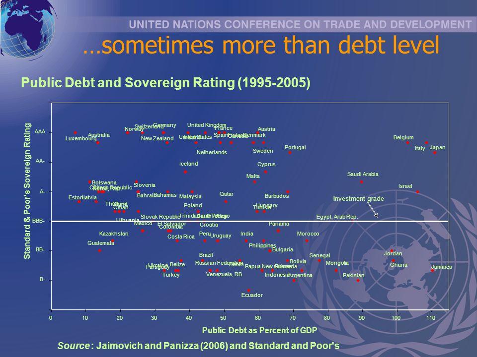 Public Debt and Sovereign Rating (1995-2005) Italy Jamaica Japan Israel Belgium Ghana Jordan Saudi Arabia Pakistan Egypt, Arab Rep.