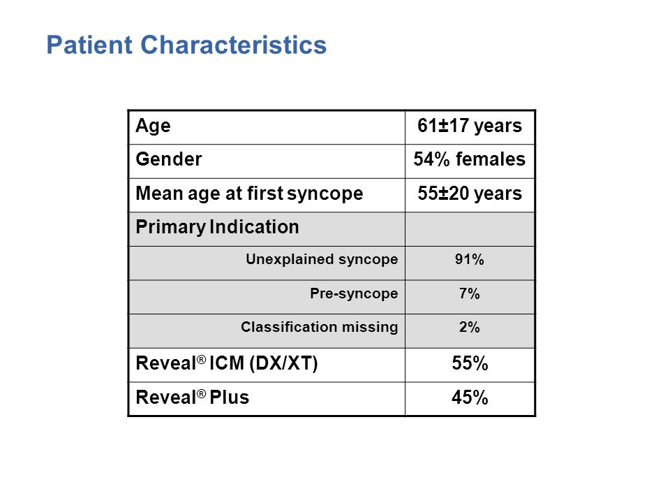 Patient Characteristics Age61±17 years Gender54% females Mean age at first syncope55±20 years Primary Indication Unexplained syncope91% Pre-syncope7% Classification missing2% Reveal ® ICM (DX/XT)55% Reveal ® Plus45%