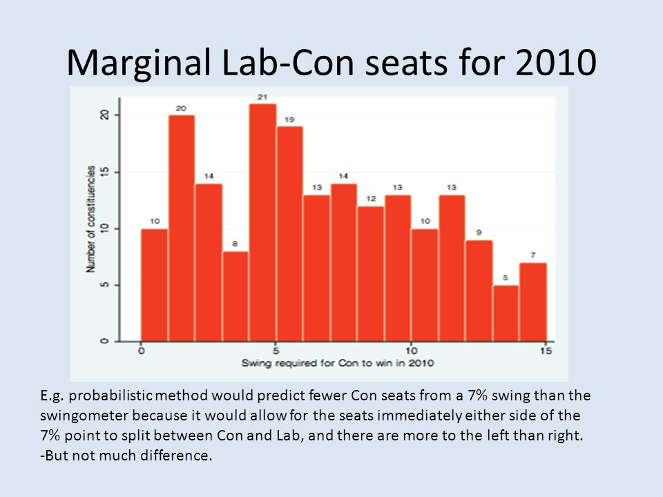 Marginal Lab-Con seats for 2010 E.g. probabilistic method would predict fewer Con seats from a 7% swing than the swingometer because it would allow fo