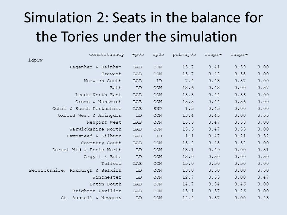 Simulation 2: Seats in the balance for the Tories under the simulation constituency wp05 sp05 pctmaj05 conprw labprw ldprw Dagenham & Rainham LAB CON