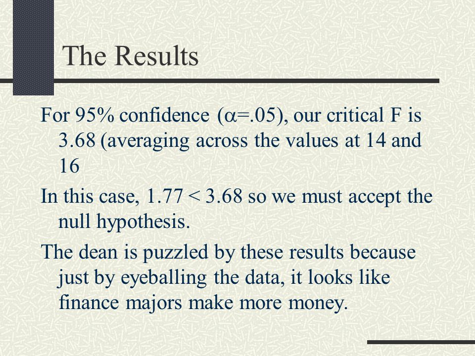 The Results For 95% confidence (  =.05), our critical F is 3.68 (averaging across the values at 14 and 16 In this case, 1.77 < 3.68 so we must accept the null hypothesis.