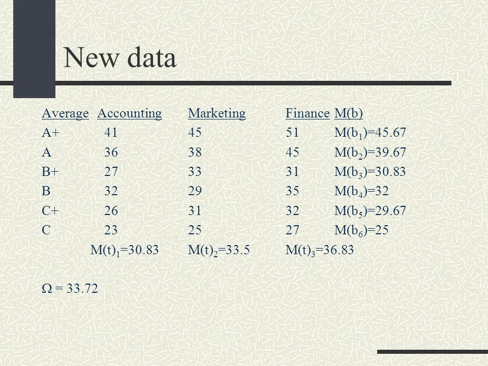 New data Average AccountingMarketingFinanceM(b) A+ 414551M(b 1 )=45.67 A 363845M(b 2 )=39.67 B+ 273331M(b 3 )=30.83 B 322935M(b 4 )=32 C+ 263132M(b 5