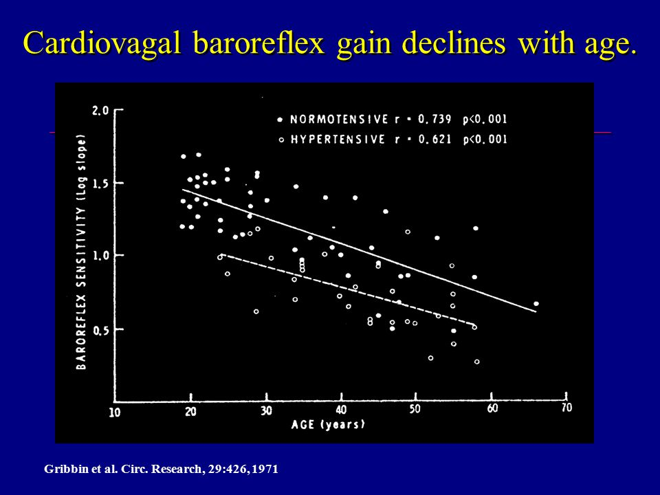 Cardiovagal baroreflex gain declines with age. Gribbin et al. Circ. Research, 29:426, 1971