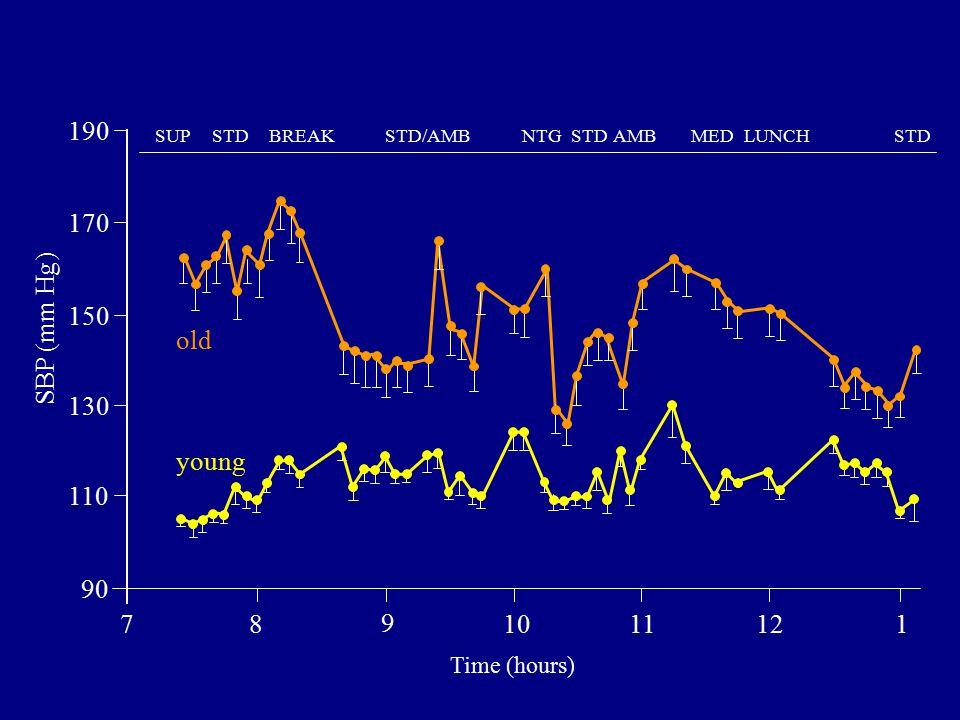 190 170 150 130 110 90 SUPSTDBREAKSTD/AMBNTGSTDAMBMEDLUNCHSTD 78 9 1011121 Time (hours) SBP (mm Hg) old young