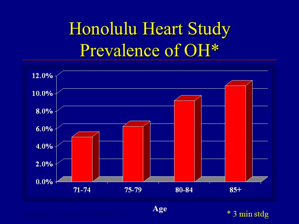 Honolulu Heart Study Prevalence of OH* Age Masaki, Circulation 1998;98:2290 * 3 min stdg
