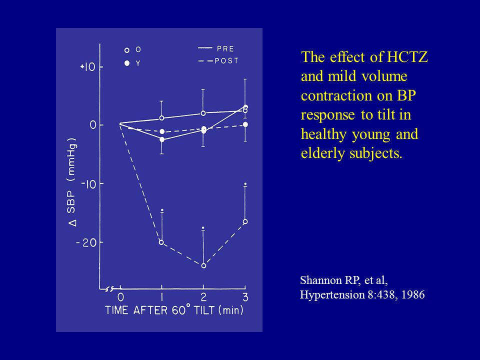 The effect of HCTZ and mild volume contraction on BP response to tilt in healthy young and elderly subjects.