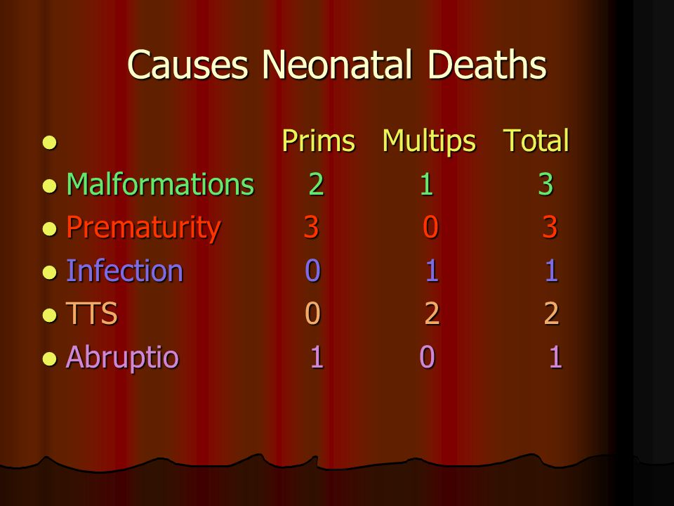 Causes Neonatal Deaths Prims Multips Total Prims Multips Total Malformations 2 1 3 Malformations 2 1 3 Prematurity 3 0 3 Prematurity 3 0 3 Infection 0
