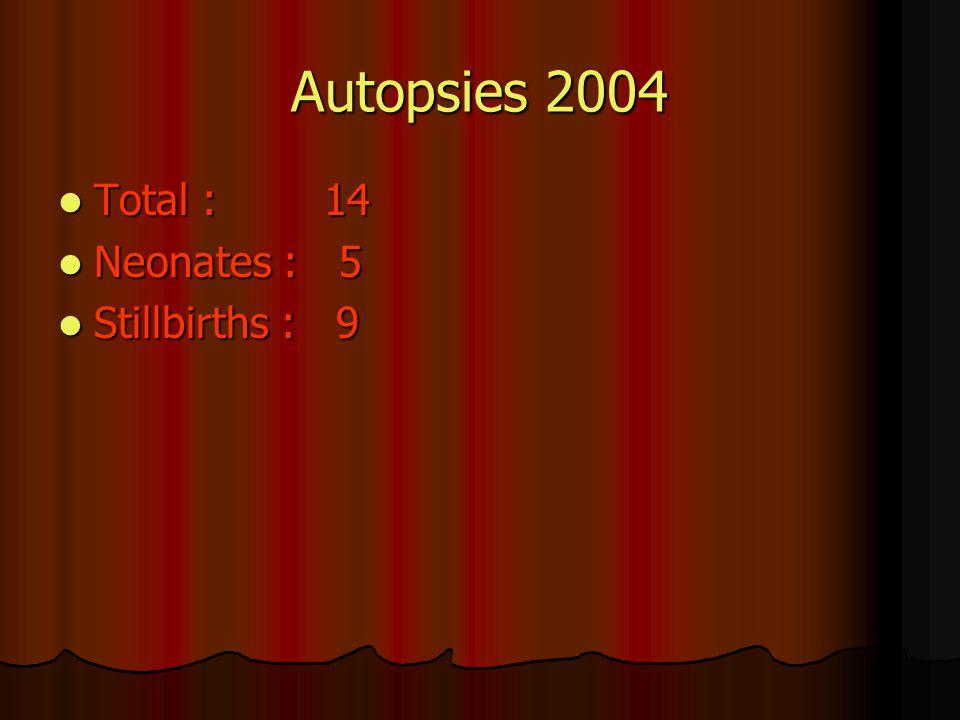 Autopsies 2004 Total : 14 Total : 14 Neonates : 5 Neonates : 5 Stillbirths : 9 Stillbirths : 9