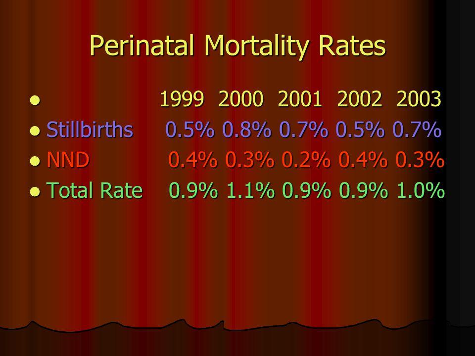 Perinatal Mortality Rates 1999 2000 2001 2002 2003 1999 2000 2001 2002 2003 Stillbirths 0.5% 0.8% 0.7% 0.5% 0.7% Stillbirths 0.5% 0.8% 0.7% 0.5% 0.7% NND 0.4% 0.3% 0.2% 0.4% 0.3% NND 0.4% 0.3% 0.2% 0.4% 0.3% Total Rate 0.9% 1.1% 0.9% 0.9% 1.0% Total Rate 0.9% 1.1% 0.9% 0.9% 1.0%