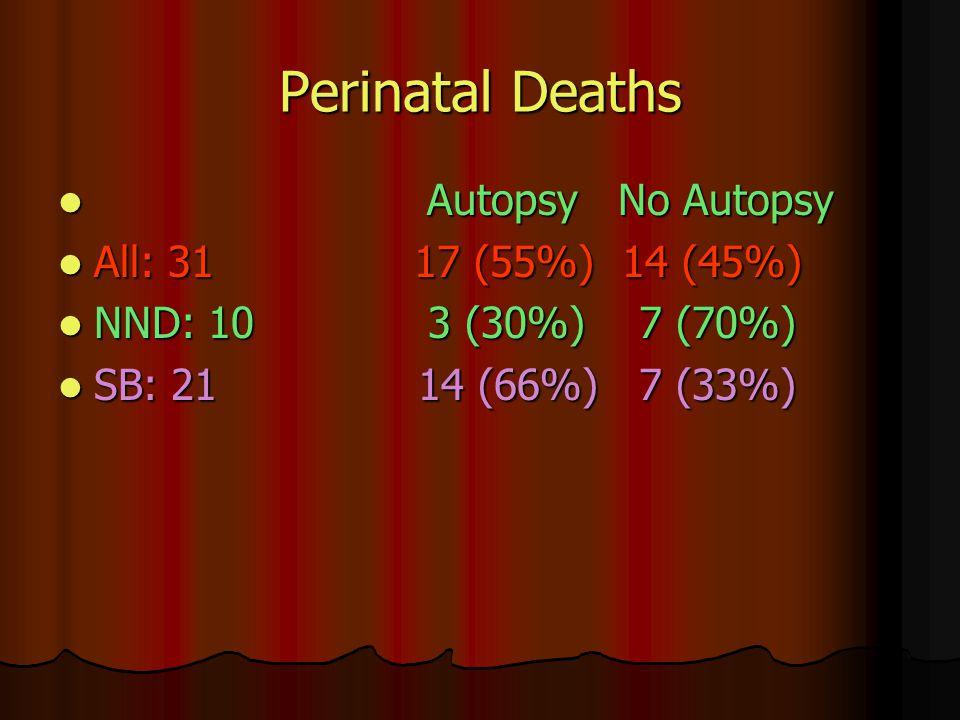 Perinatal Deaths Autopsy No Autopsy Autopsy No Autopsy All: 31 17 (55%) 14 (45%) All: 31 17 (55%) 14 (45%) NND: 10 3 (30%) 7 (70%) NND: 10 3 (30%) 7 (70%) SB: 21 14 (66%) 7 (33%) SB: 21 14 (66%) 7 (33%)