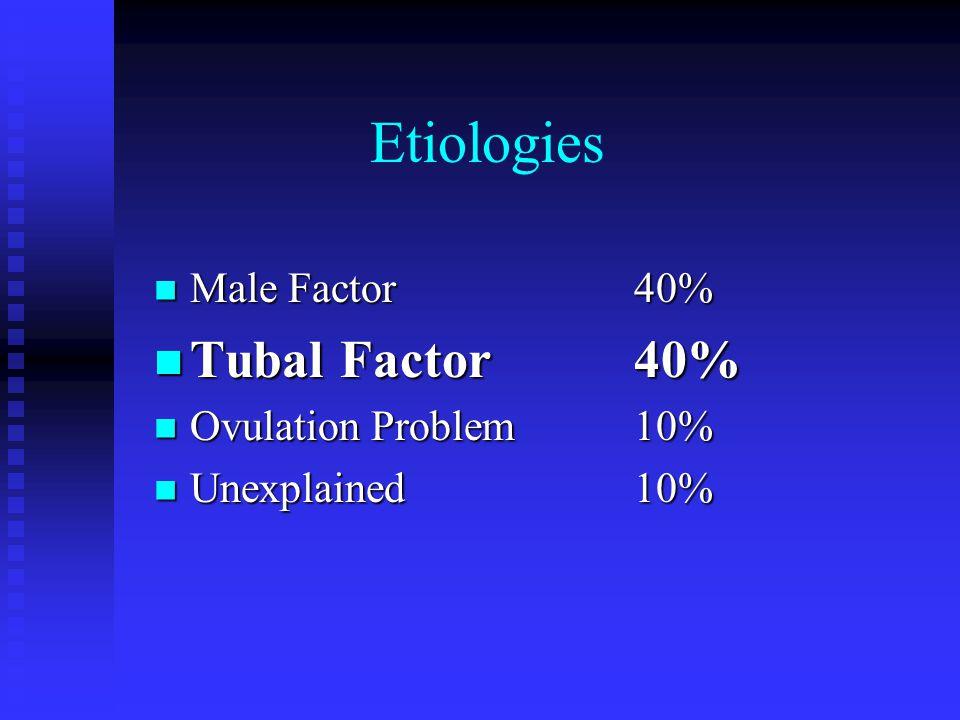 Etiologies Male Factor40% Male Factor40% Tubal Factor40% Tubal Factor40% Ovulation Problem10% Ovulation Problem10% Unexplained10% Unexplained10%