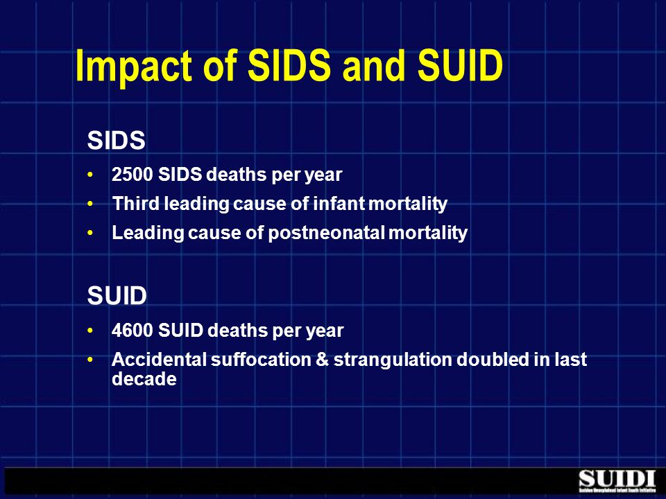 Impact of SIDS and SUID SIDS 2500 SIDS deaths per year Third leading cause of infant mortality Leading cause of postneonatal mortality SUID 4600 SUID deaths per year Accidental suffocation & strangulation doubled in last decade