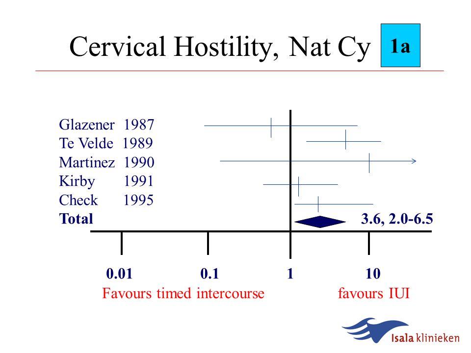 Indications for IUI  Cervical Hostility  Male subfertility  Unexplained subfertility