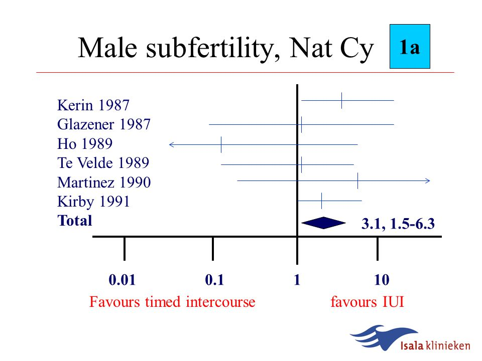 Cervical Hostility, Nat Cy 0.010.1 1 10 1a Glazener 1987 Te Velde 1989 Martinez 1990 Kirby 1991 Check 1995 Total 3.6, 2.0-6.5 Favours timed intercoursefavours IUI