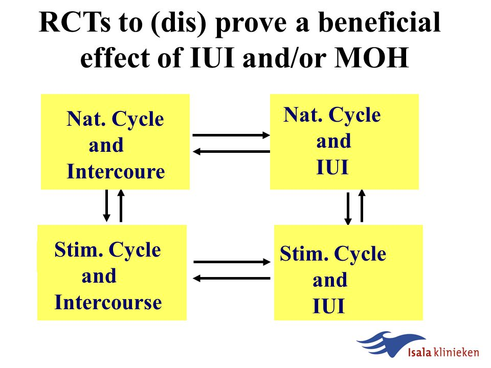 Natural cycle IUI Effective in couples with: Cervical hostility Male subfertility Not (proven) effective in couples with: unexplained subf.