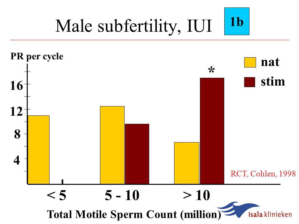 Male subfertility, IUI 0.010.1 1 10 1a Martinez, 1990 Nulsen, 1993 Arici, 1994 Cohlen, 1998 Goverde, 2000 Total Favours natural cyclefavours MOH 1.4, 0.86-2.4