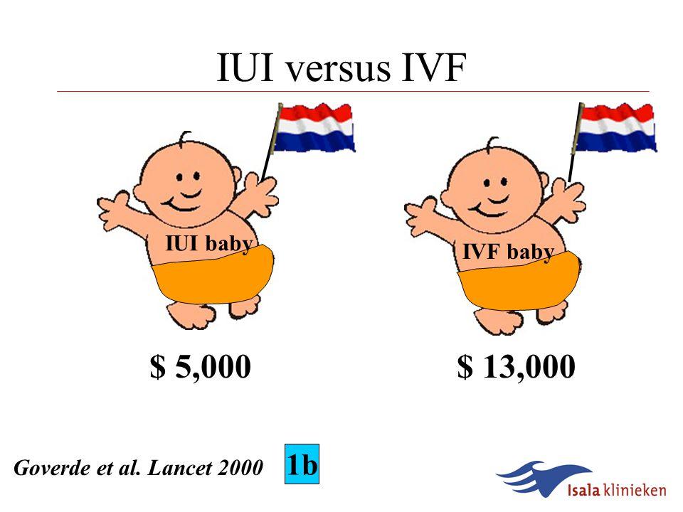 IUI versus IVF IUI baby IVF baby $ 10,000$ 43,000 Van Voorhis et al. Fertil Steril 1998 1b