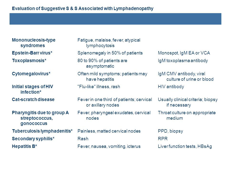 DisorderAssociated findingsTest Evaluation of Suggestive S & S Associated with Lymphadenopathy Mononucleosis-type syndromes Fatigue, malaise, fever, a