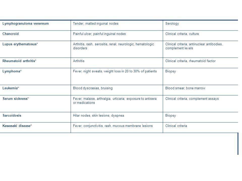 Lymphogranuloma venereumTender, matted inguinal nodesSerology ChancroidPainful ulcer, painful inguinal nodesClinical criteria, culture Lupus erythemat