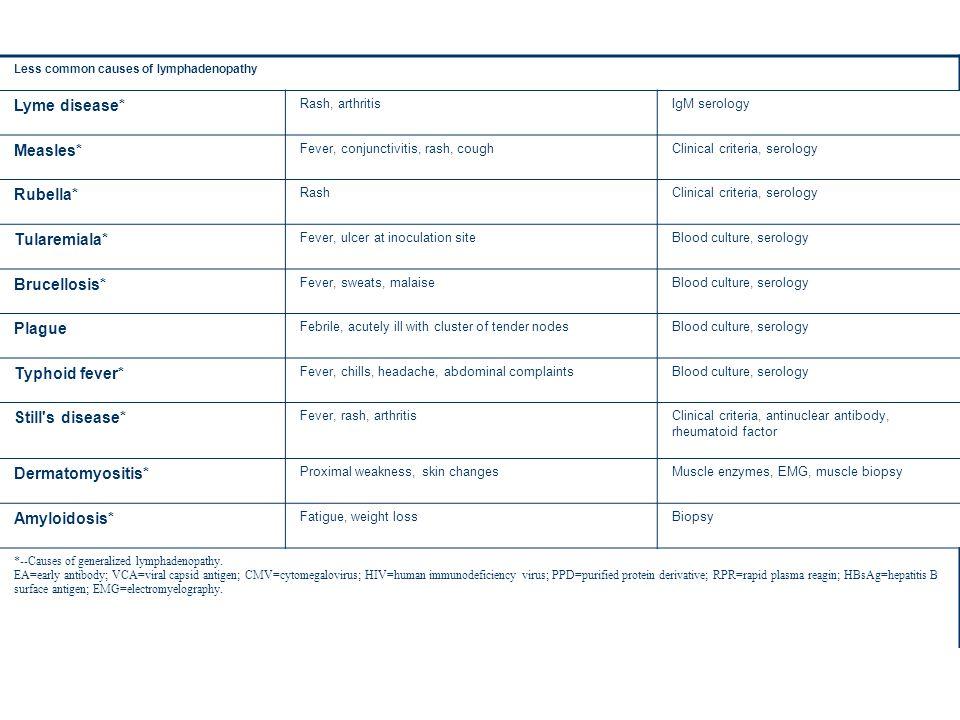 Less common causes of lymphadenopathy Lyme disease* Rash, arthritisIgM serology Measles* Fever, conjunctivitis, rash, coughClinical criteria, serology