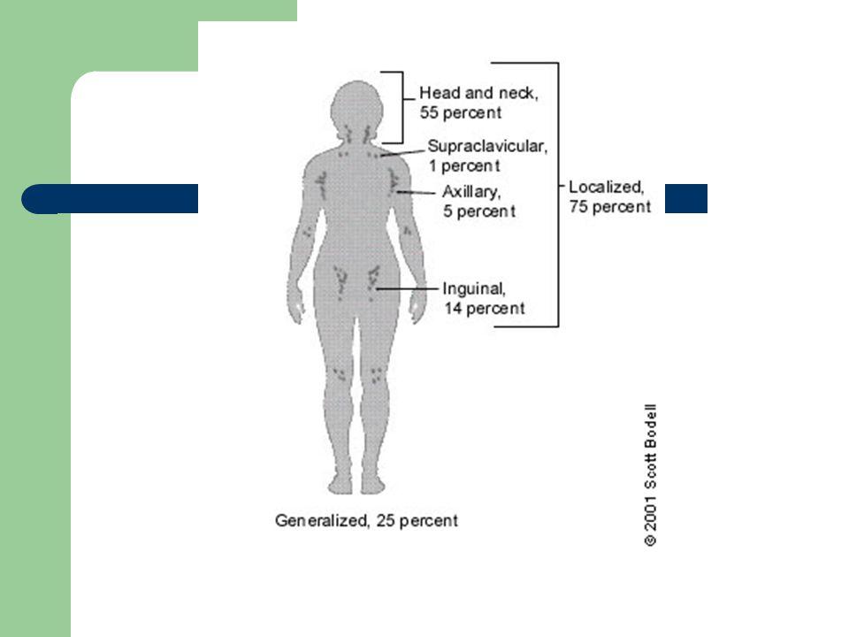 Lymphogranuloma venereumTender, matted inguinal nodesSerology ChancroidPainful ulcer, painful inguinal nodesClinical criteria, culture Lupus erythematosus*Arthritis, rash, serositis, renal, neurologic, hematologic disorders Clinical criteria, antinuclear antibodies, complement levels Rheumatoid arthritis*ArthritisClinical criteria, rheumatoid factor Lymphoma*Fever, night sweats, weight loss in 20 to 30% of patientsBiopsy Leukemia*Blood dyscrasias, bruisingBlood smear, bone marrow Serum sickness*Fever, malaise, arthralgia, urticaria; exposure to antisera or medications Clinical criteria, complement assays SarcoidosisHilar nodes, skin lesions, dyspneaBiopsy Kawasaki disease*Fever, conjunctivitis, rash, mucous membrane lesionsClinical criteria