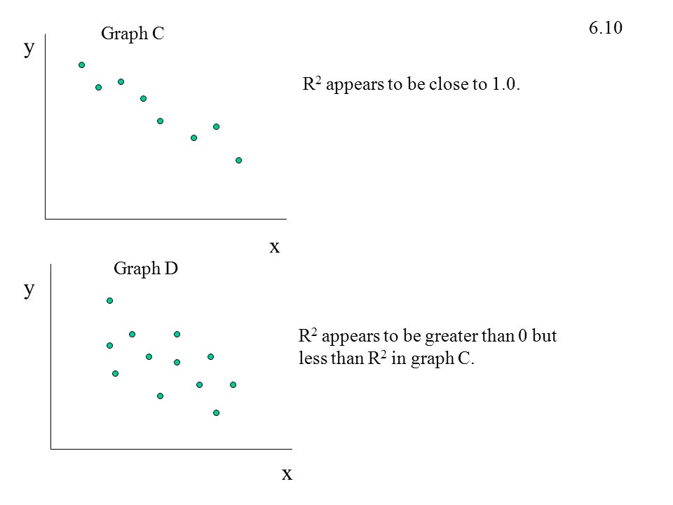 6.10 x x y y R 2 appears to be close to 1.0. R 2 appears to be greater than 0 but less than R 2 in graph C. Graph C Graph D