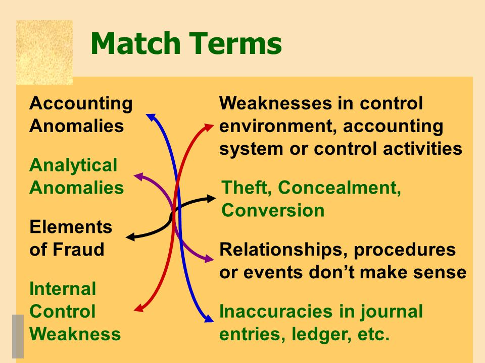 Match Terms Accounting Anomalies Internal Control Weakness Elements of Fraud Analytical Anomalies Weaknesses in control environment, accounting system