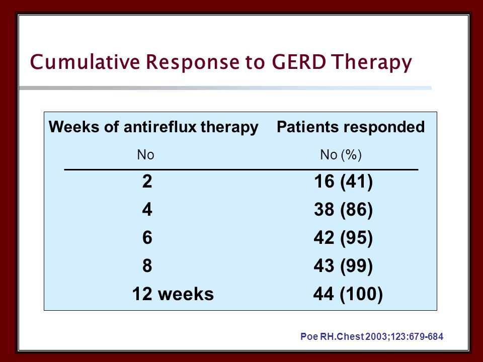 Weeks of antireflux therapy Patients responded No No (%) 2 16 (41) 4 38 (86) 6 42 (95) 8 43 (99) 12 weeks 44 (100) Poe RH.Chest 2003;123:679-684 Cumulative Response to GERD Therapy
