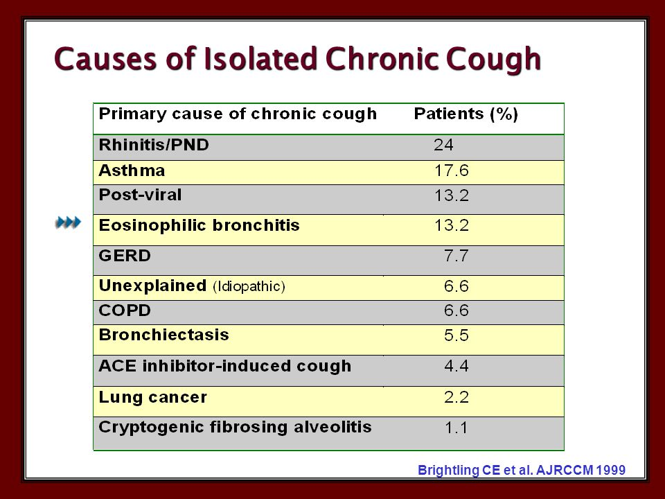 Causes of Isolated Chronic Cough Brightling CE et al. AJRCCM 1999