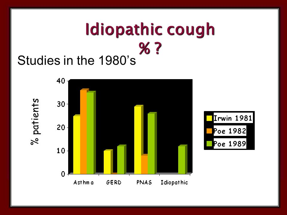 Idiopathic cough % Studies in the 1980's % patients