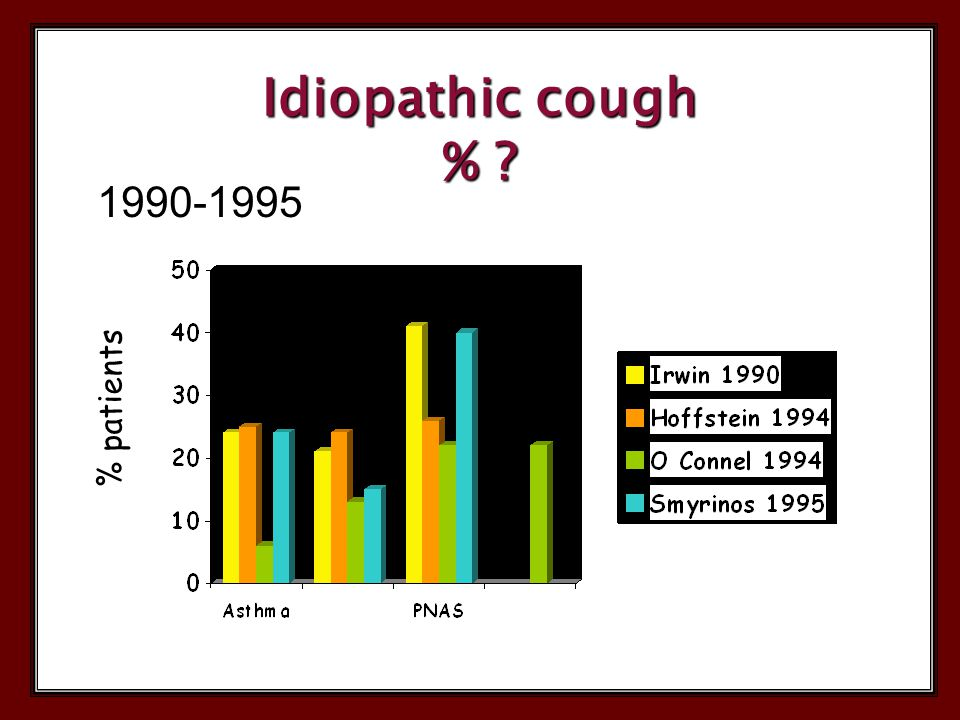 1990-1995 Idiopathic cough % ? % patients
