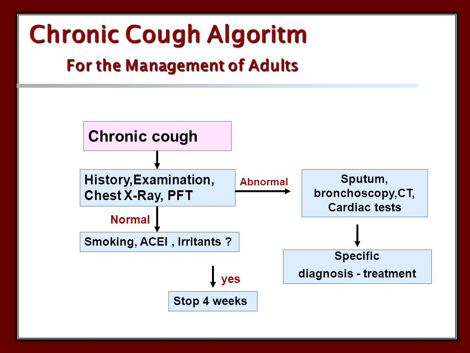 Chronic cough History,Examination, Chest X-Ray, PFT Normal Abnormal Sputum, bronchoscopy,CT, Cardiac tests Smoking, ACEI, Irritants .