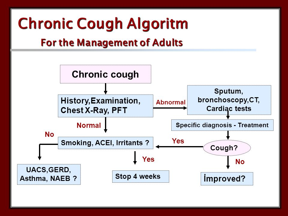 Chronic cough History,Examination, Chest X-Ray, PFT Normal Abnormal Sputum, bronchoscopy,CT, Cardiac tests Smoking, ACEI, Irritants ? Specific diagnos
