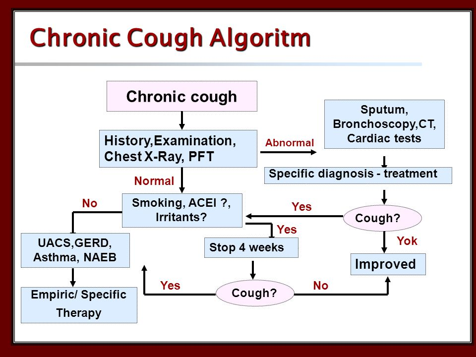 Chronic cough Normal Abnormal Cough. Yes Yok No Yes Improved Cough.