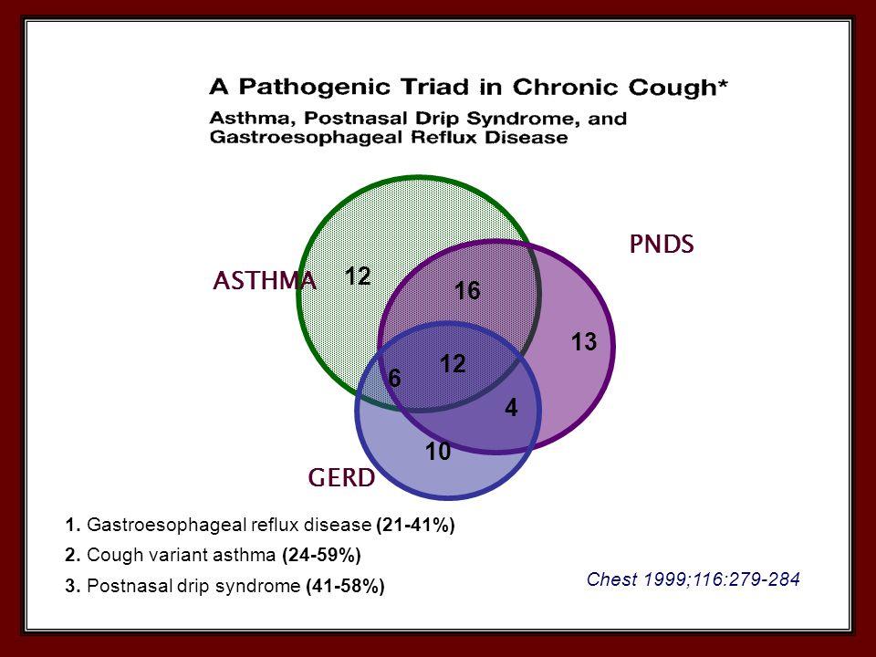 10 12 13 12 16 6 4 ASTHMA PNDS GERD Chest 1999;116:279-284 1. Gastroesophageal reflux disease (21-41%) 2. Cough variant asthma (24-59%) 3. Postnasal d