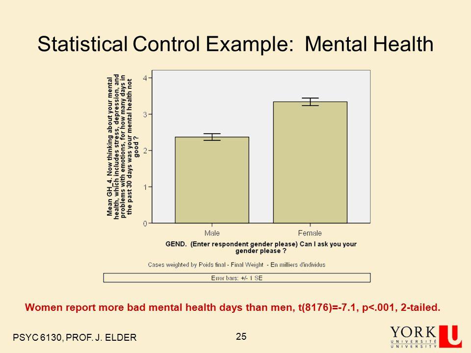 PSYC 6130, PROF. J. ELDER 25 Statistical Control Example: Mental Health Women report more bad mental health days than men, t(8176)=-7.1, p<.001, 2-tai