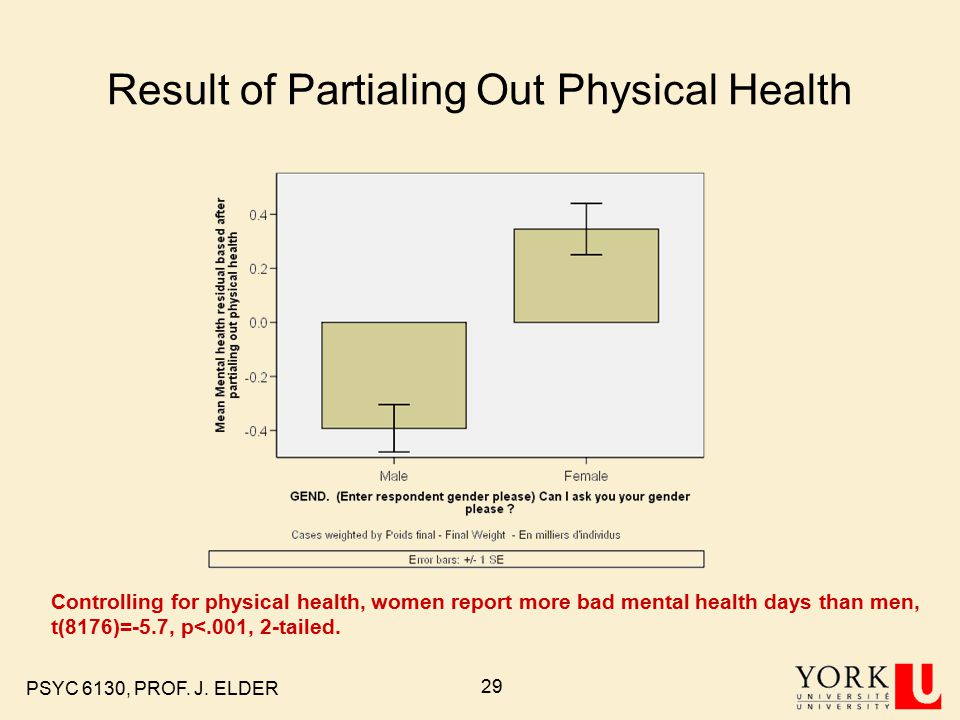 PSYC 6130, PROF. J. ELDER 29 Result of Partialing Out Physical Health Controlling for physical health, women report more bad mental health days than m