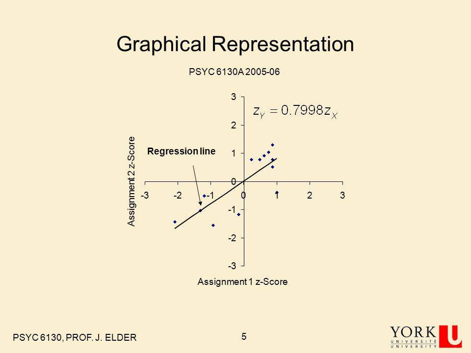 PSYC 6130, PROF. J. ELDER 5 Graphical Representation Regression line PSYC 6130A 2005-06 -3 -2 0 1 2 3 -3-20123 Assignment 1 z-Score Assignment 2 z-Sco