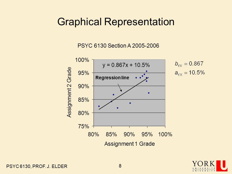 PSYC 6130, PROF. J. ELDER 8 Graphical Representation PSYC 6130 Section A 2005-2006 75% 80% 85% 90% 95% 100% 80%85%90%95%100% Assignment 1 Grade Assign