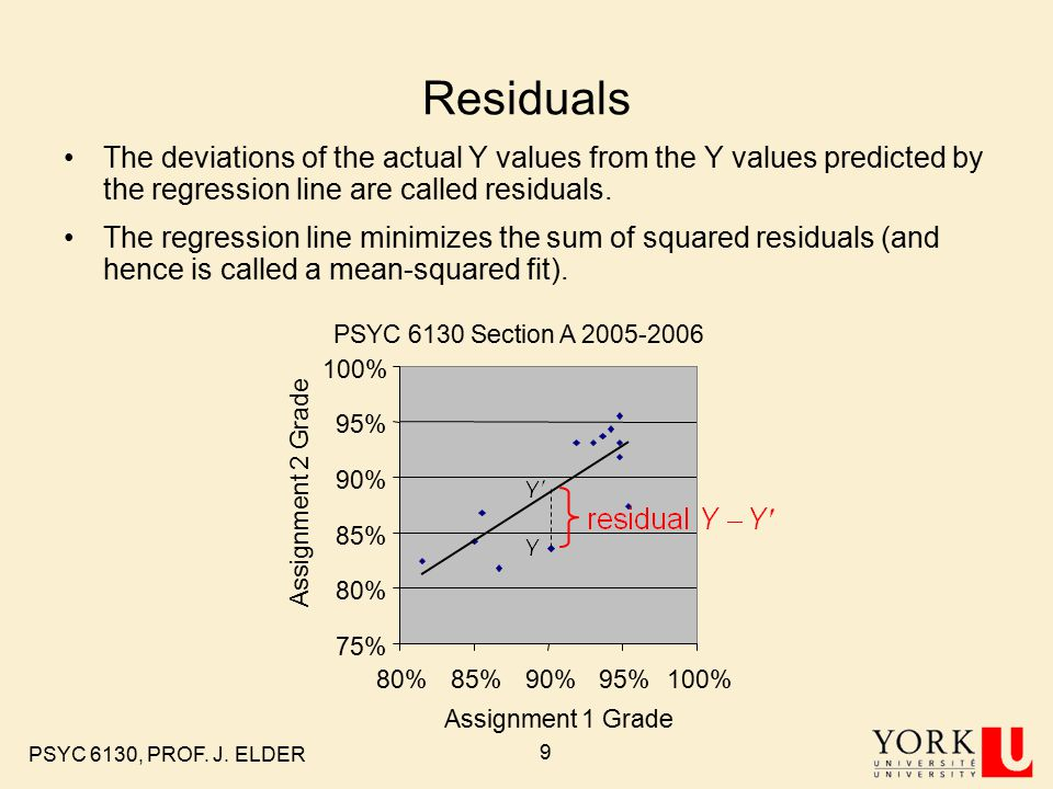 PSYC 6130, PROF. J. ELDER 9 Residuals The deviations of the actual Y values from the Y values predicted by the regression line are called residuals. T