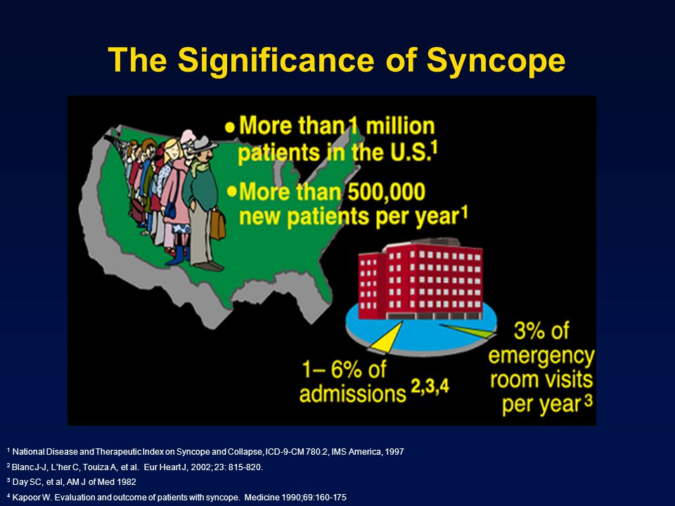 The Significance of Syncope 1 National Disease and Therapeutic Index on Syncope and Collapse, ICD-9-CM 780.2, IMS America, 1997 2 Blanc J-J, L'her C, Touiza A, et al.